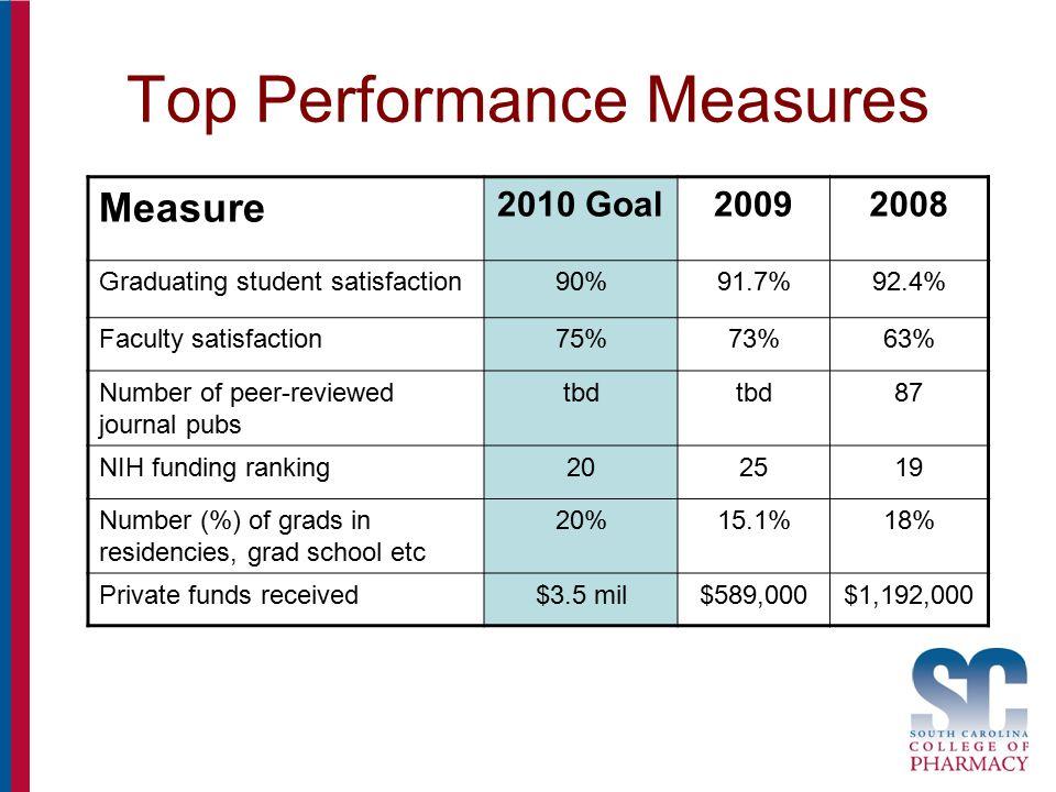 Top Performance Measures Measure 2010 Goal20092008 Graduating student satisfaction90%91.7%92.4% Faculty satisfaction75%73%63% Number of peer-reviewed