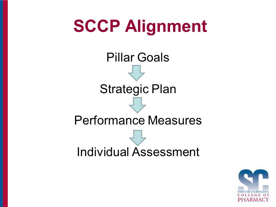 SCCP Alignment Pillar Goals Strategic Plan Performance Measures Individual Assessment