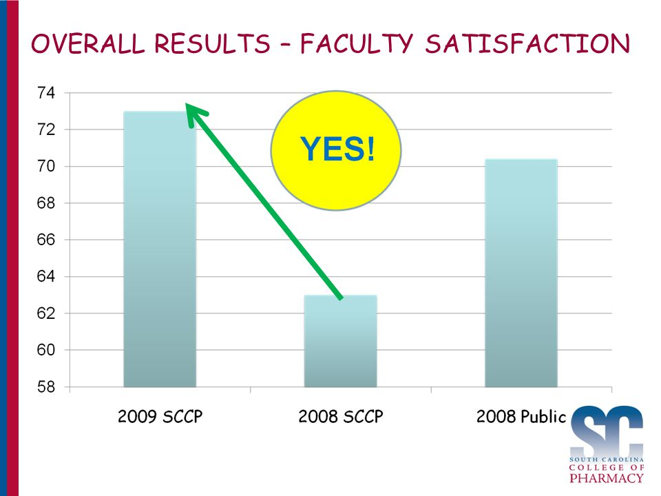 OVERALL RESULTS – FACULTY SATISFACTION