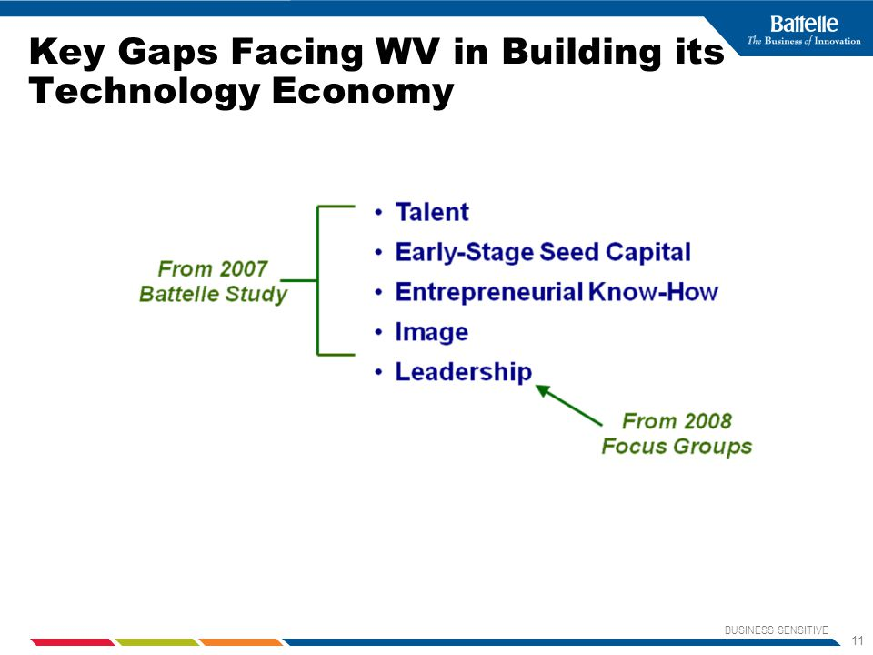 BUSINESS SENSITIVE 11 Key Gaps Facing WV in Building its Technology Economy