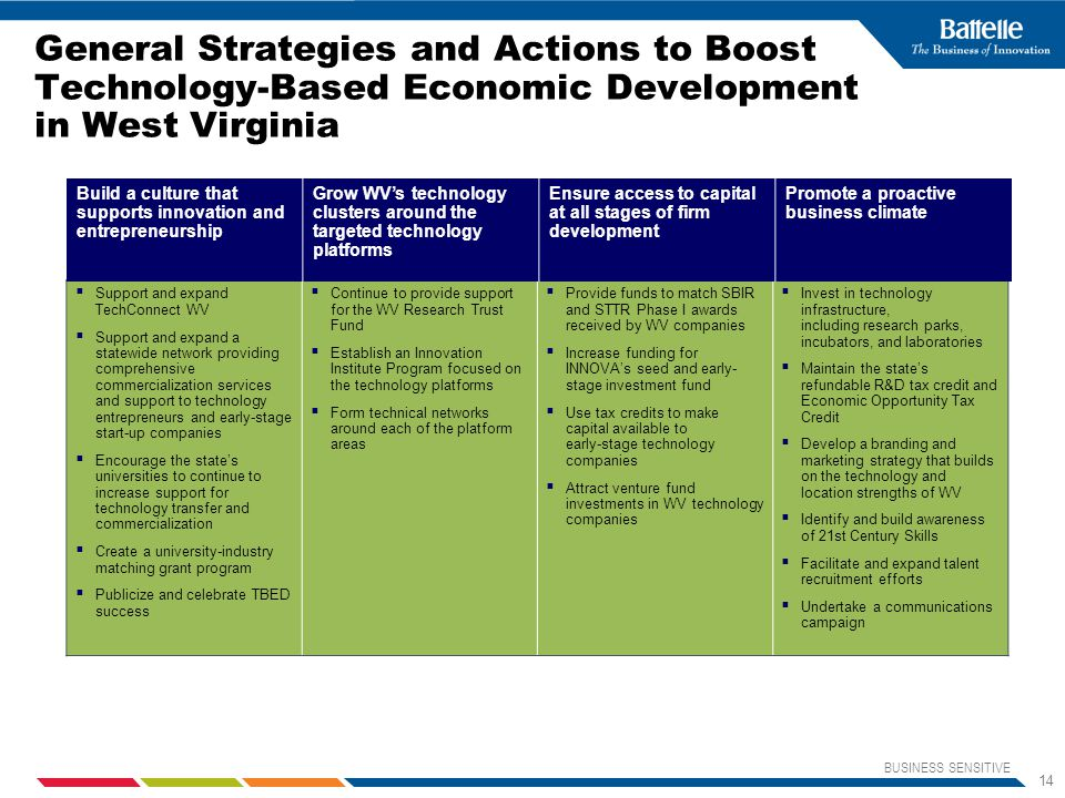 BUSINESS SENSITIVE 14 General Strategies and Actions to Boost Technology-Based Economic Development in West Virginia  Support and expand TechConnect WV  Support and expand a statewide network providing comprehensive commercialization services and support to technology entrepreneurs and early-stage start-up companies  Encourage the state's universities to continue to increase support for technology transfer and commercialization  Create a university-industry matching grant program  Publicize and celebrate TBED success  Continue to provide support for the WV Research Trust Fund  Establish an Innovation Institute Program focused on the technology platforms  Form technical networks around each of the platform areas  Provide funds to match SBIR and STTR Phase I awards received by WV companies  Increase funding for INNOVA's seed and early- stage investment fund  Use tax credits to make capital available to early-stage technology companies  Attract venture fund investments in WV technology companies  Invest in technology infrastructure, including research parks, incubators, and laboratories  Maintain the state's refundable R&D tax credit and Economic Opportunity Tax Credit  Develop a branding and marketing strategy that builds on the technology and location strengths of WV  Identify and build awareness of 21st Century Skills  Facilitate and expand talent recruitment efforts  Undertake a communications campaign Build a culture that supports innovation and entrepreneurship Grow WV's technology clusters around the targeted technology platforms Ensure access to capital at all stages of firm development Promote a proactive business climate