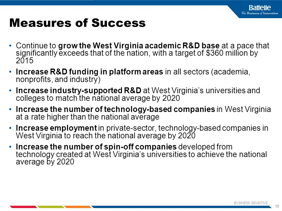 BUSINESS SENSITIVE 19 Measures of Success Continue to grow the West Virginia academic R&D base at a pace that significantly exceeds that of the nation, with a target of $360 million by 2015 Increase R&D funding in platform areas in all sectors (academia, nonprofits, and industry) Increase industry-supported R&D at West Virginia's universities and colleges to match the national average by 2020 Increase the number of technology-based companies in West Virginia at a rate higher than the national average Increase employment in private-sector, technology-based companies in West Virginia to reach the national average by 2020 Increase the number of spin-off companies developed from technology created at West Virginia's universities to achieve the national average by 2020