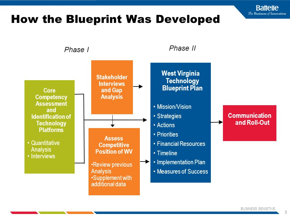 BUSINESS SENSITIVE 5 How the Blueprint Was Developed Core Competency Assessment and Identification of Technology Platforms Quantitative Analysis Interviews Assess Competitive Position of WV Review previous Analysis Supplement with additional data West Virginia Technology Blueprint Plan Mission/Vision Strategies Actions Priorities Financial Resources Timeline Implementation Plan Measures of Success Communication and Roll-Out Stakeholder Interviews and Gap Analysis Phase I Phase II