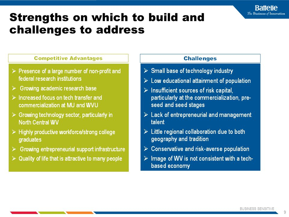 BUSINESS SENSITIVE 9 Strengths on which to build and challenges to address