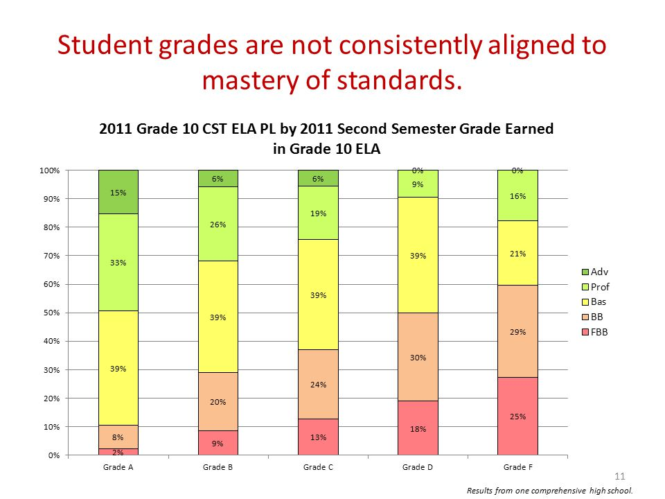 Student grades are not consistently aligned to mastery of standards.