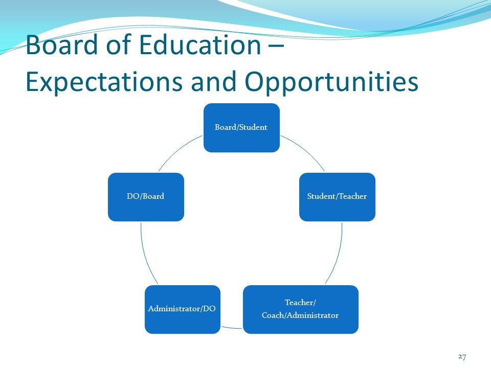 Board of Education – Expectations and Opportunities Board/StudentStudent/Teacher Teacher/ Coach/Administrator Administrator/DODO/Board 27