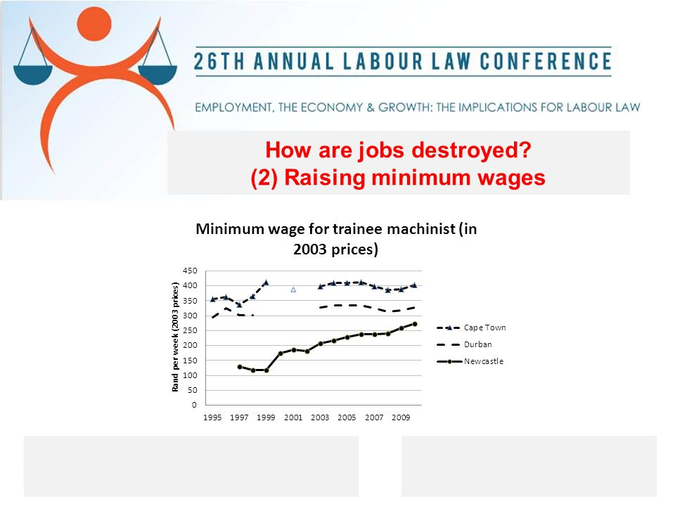 How are jobs destroyed (2) Raising minimum wages