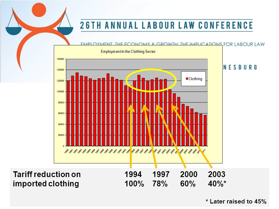 Tariff reduction on1994199720002003 imported clothing100%78%60%40%* * Later raised to 45%