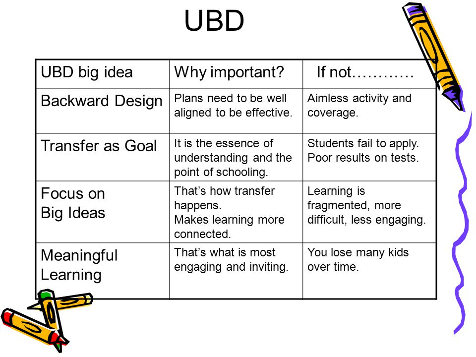 UBD UBD big ideaWhy important? If not………… Backward Design Plans need to be well aligned to be effective. Aimless activity and coverage. Transfer as Go