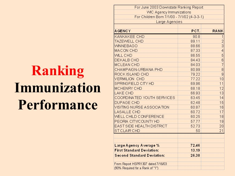 Ranking Immunization Performance