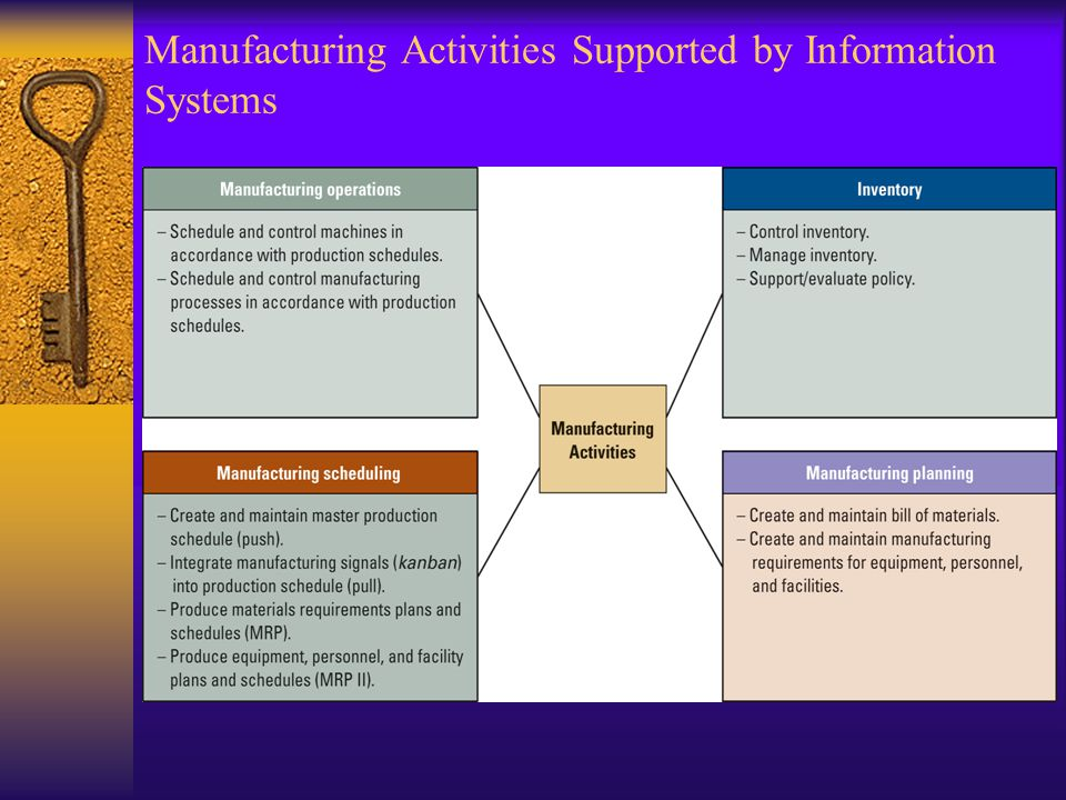 Manufacturing Activities Supported by Information Systems