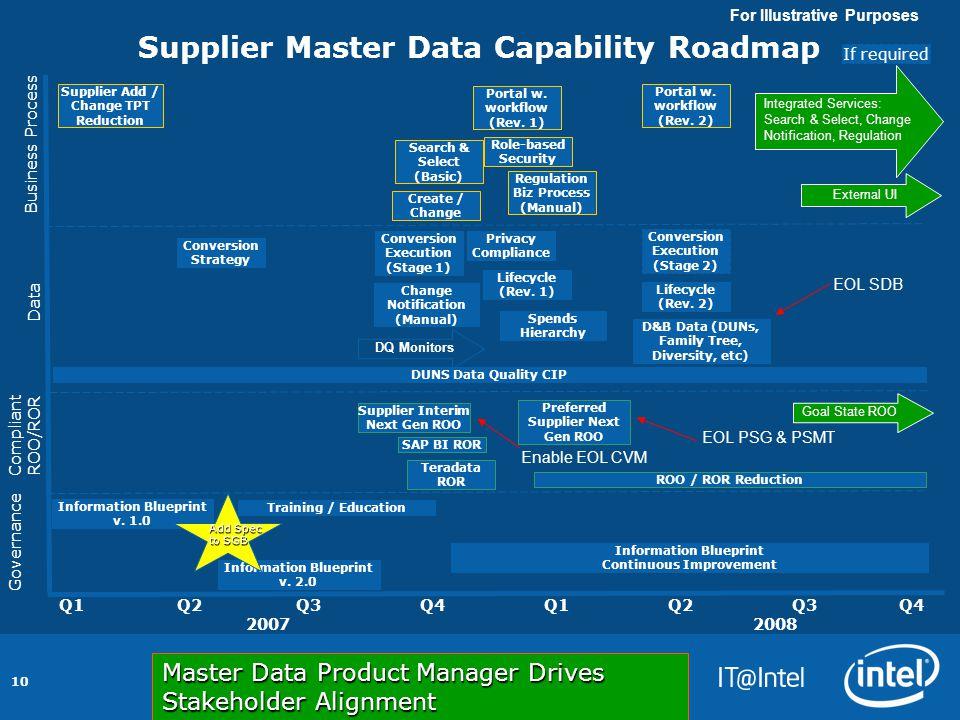 10 Supplier Master Data Capability Roadmap Q1 Q2 Q3 Q4 2007 2008 Data Governance Compliant ROO/ROR Business Process Information Blueprint v.