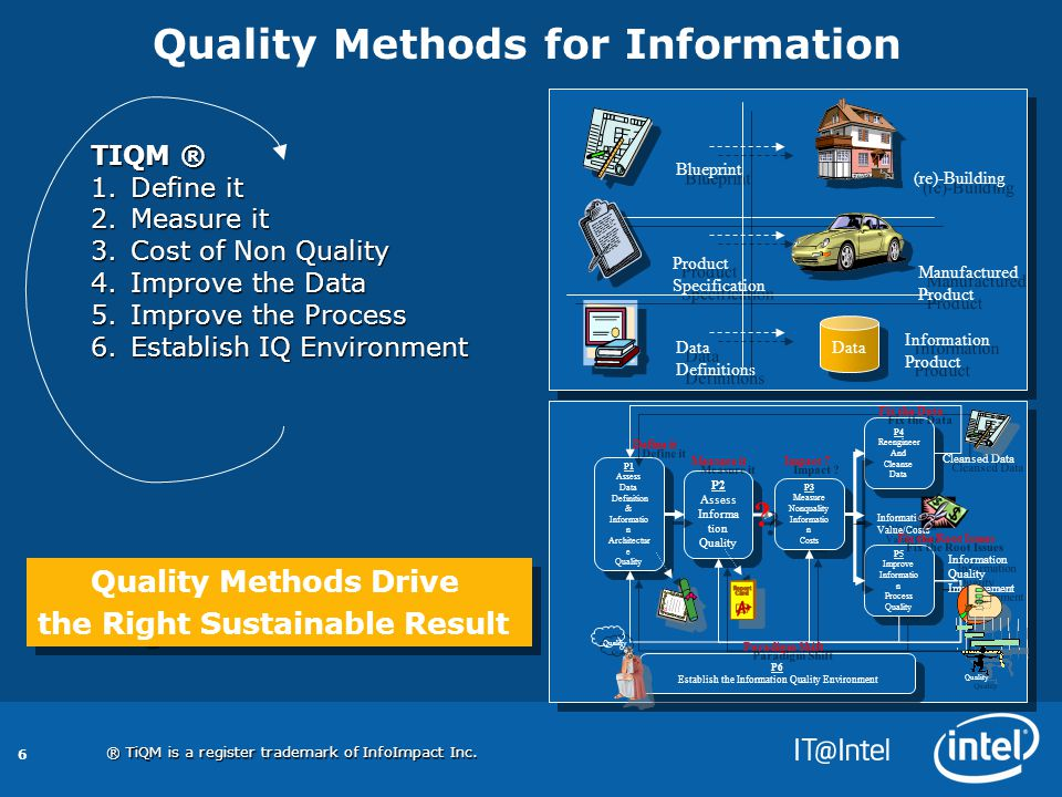 6 Quality Methods for Information P1 Assess Data Definition & Informatio n Architectur e Quality P1 Assess Data Definition & Informatio n Architectur e Quality P2 Assess Informa tion Quality P2 Assess Informa tion Quality P3 Measure Nonquality Informatio n Costs P3 Measure Nonquality Informatio n Costs P4 Reengineer And Cleanse Data P4 Reengineer And Cleanse Data P5 Improve Informatio n Process Quality P5 Improve Informatio n Process Quality P6 Establish the Information Quality Environment P6 Establish the Information Quality Environment Information Value/Costs Information Value/Costs Cleansed Data Information Quality Improvement Information Quality Improvement Define it Measure it Impact .
