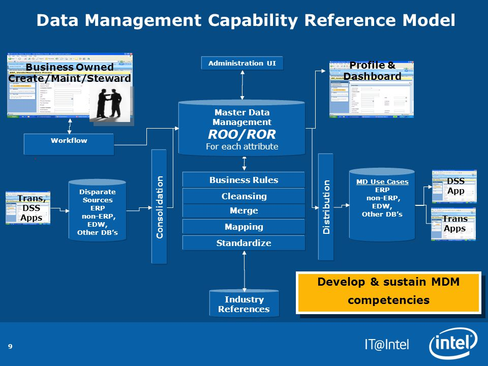 9 Data Management Capability Reference Model Distribution DSS App Profile & Dashboard MD Use Cases ERP non-ERP, EDW, Other DB's Trans Apps Consolidation Industry References Trans, DSS Apps Disparate Sources ERP non-ERP, EDW, Other DB's Business Rules Mapping Standardize Merge Cleansing Develop & sustain MDM competencies Business Owned Create/Maint/Steward Master Data Management ROO/ROR For each attribute Administration UI Workflow
