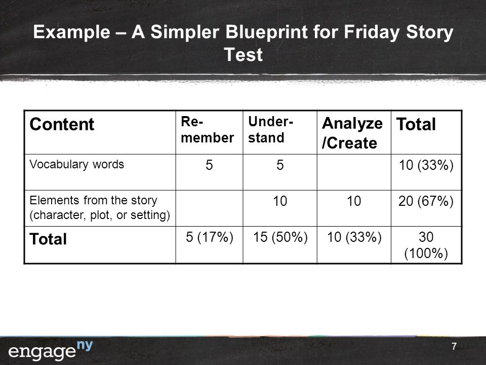 Example – A Simpler Blueprint for Friday Story Test 7 Content Re- member Under- stand Analyze /Create Total Vocabulary words 5510 (33%) Elements from