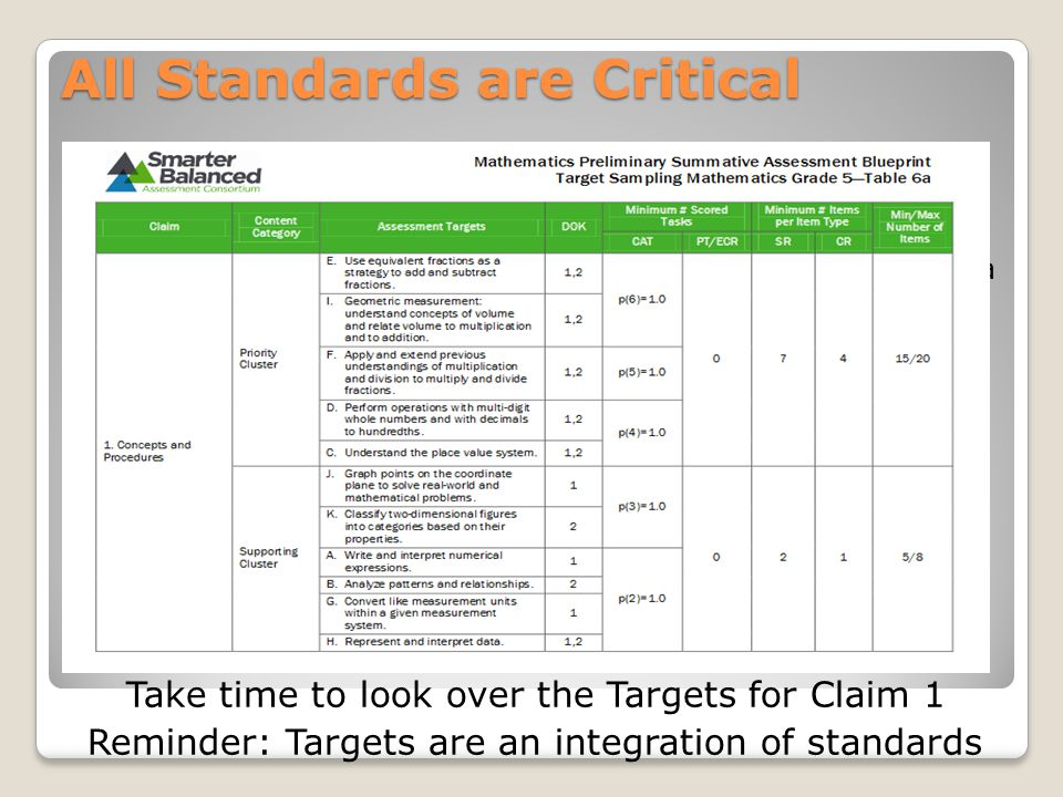 All Standards are Critical Major/Prioity work is to gain a strong foundation ◦Conceptual understanding  Key concepts – teacher gives access to concepts from a number of perspectives – so it is no longer a set of mnemonics or discrete procedures ◦High degree of procedural skills and fluency  Class and home time for students to practice core functions – to later apply to complex concepts/procedures ◦Ability to apply math they know to solve problems inside and outside the math classroom  Apply math outside of the context – use math to make meaning Take time to look over the Targets for Claim 1 Reminder: Targets are an integration of standards