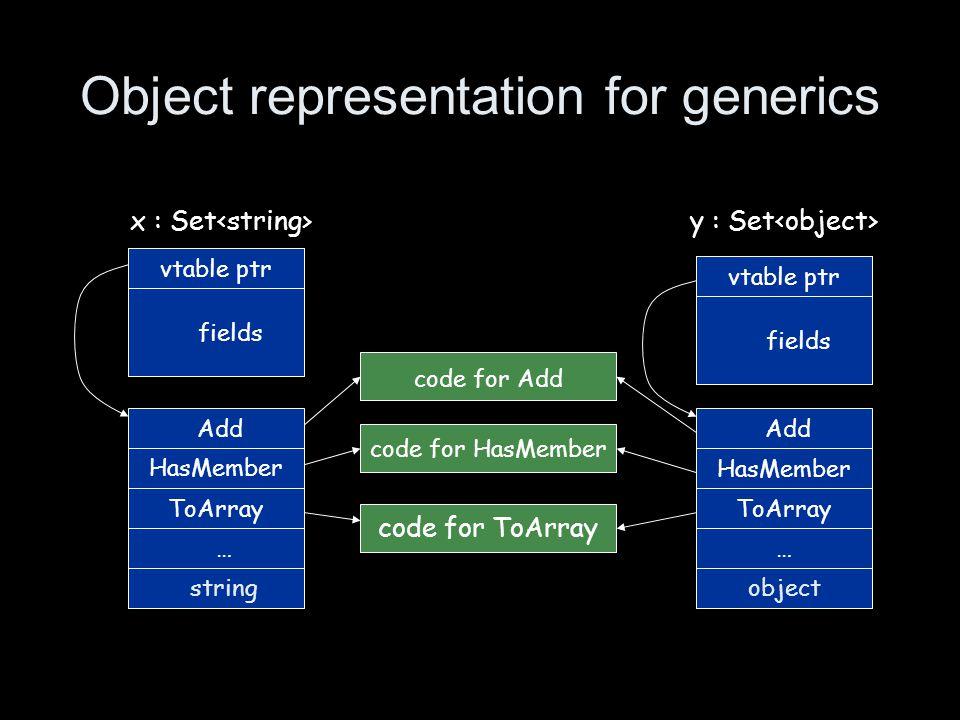 Object representation for generics vtable ptr fields x : Set vtable ptr fields y : Set Add HasMember ToArray Add HasMember ToArray code for HasMember code for ToArray code for Add stringobject ……