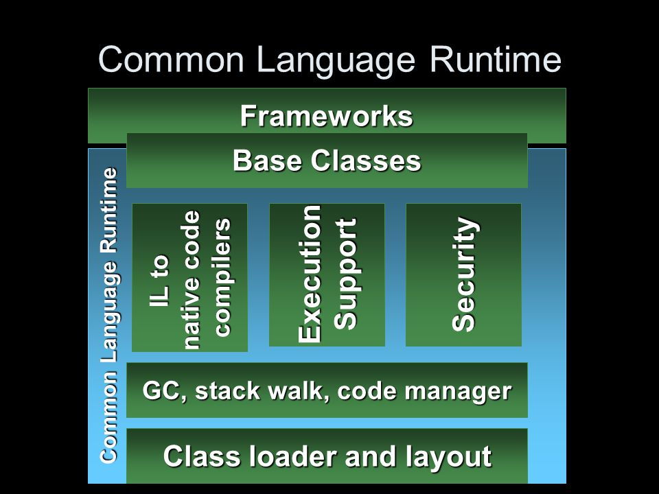 Multiple Languages Common type system –Object-oriented in flavor –Procedural languages well-supported –Functional languages possible CLS guides frameworks design –Rules for wide reach –All.NET Framework functionality available Over 15 languages investigated –Most are CLS consumers –Many are CLS extenders