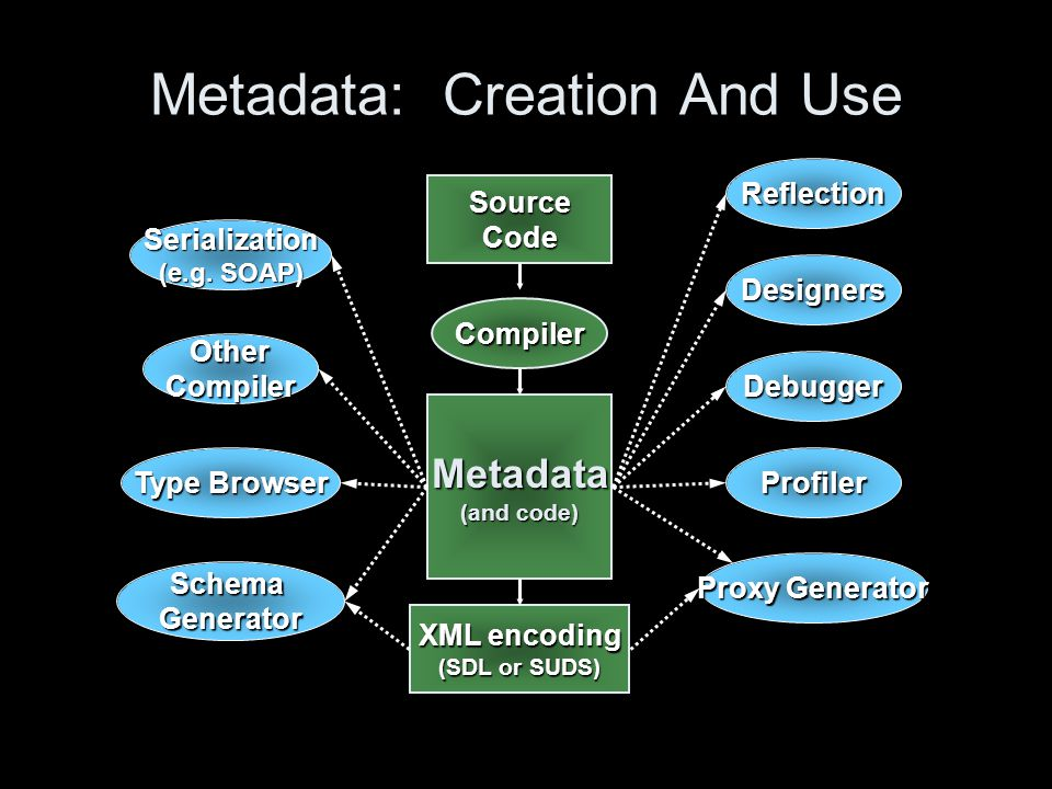 Metadata: Creation And Use Metadata (and code) Debugger SchemaGenerator Profiler OtherCompiler Proxy Generator Type Browser Compiler SourceCode XML encoding (SDL or SUDS) Serialization (e.g.