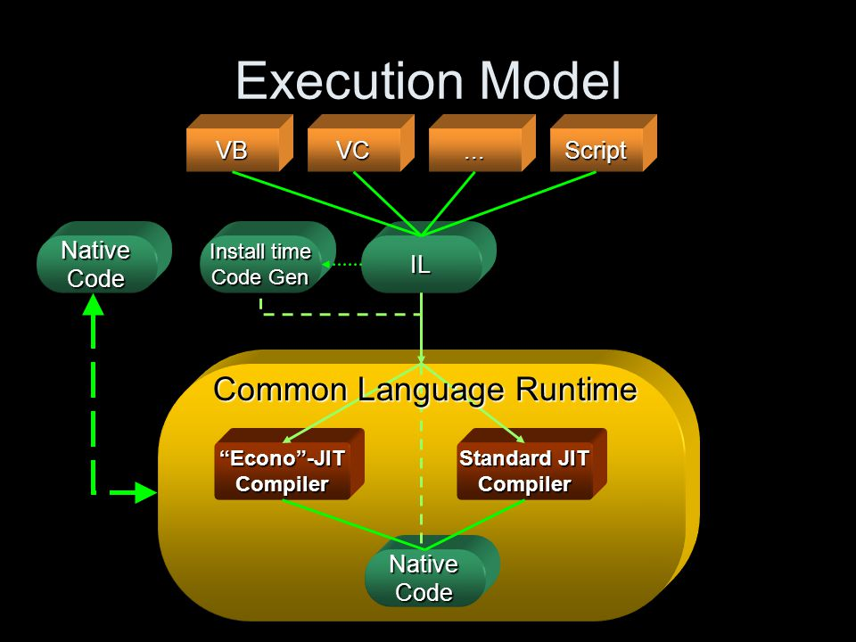 Execution Model VBVC...Script IL Native Code Econo -JIT Compiler Standard JIT Compiler Native Code Install time Code Gen Common Language Runtime