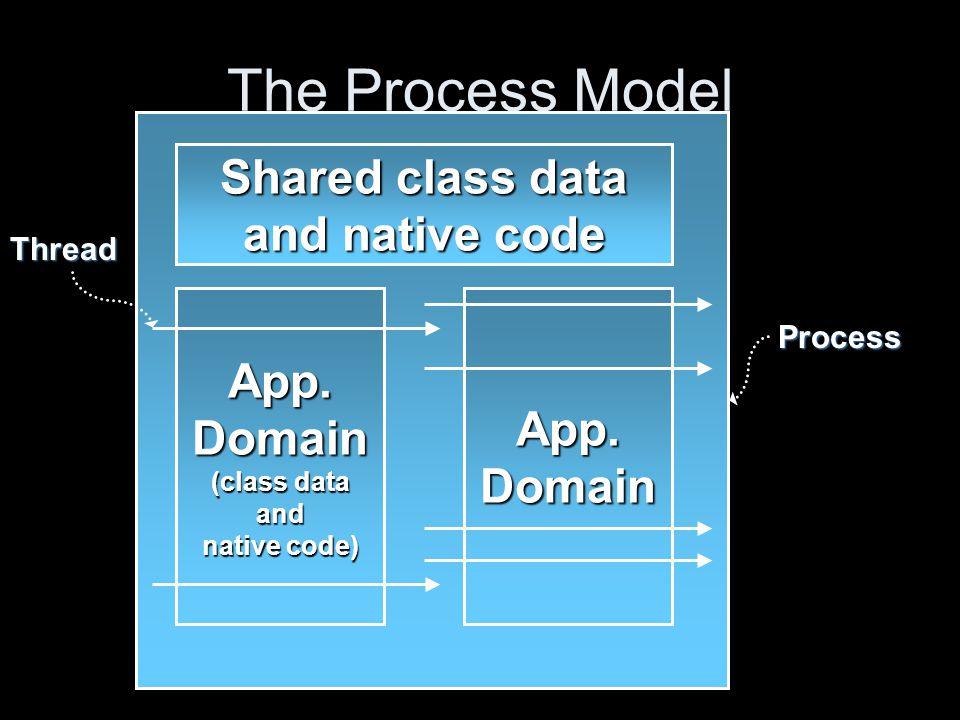Managed Code Managed code provides...