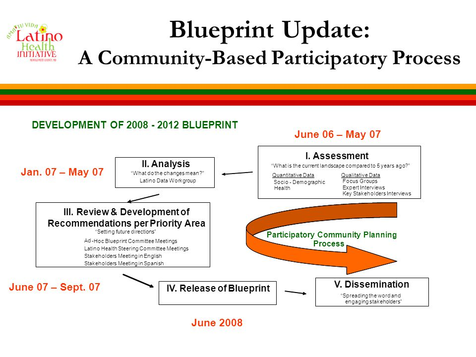 Purpose of the Blueprint Blueprint is an instrument to: Guide our actions to improve the health of Latinos Inform and engage policy and decision makers Engage and mobilize the Latino community Move forward the Latino health agenda