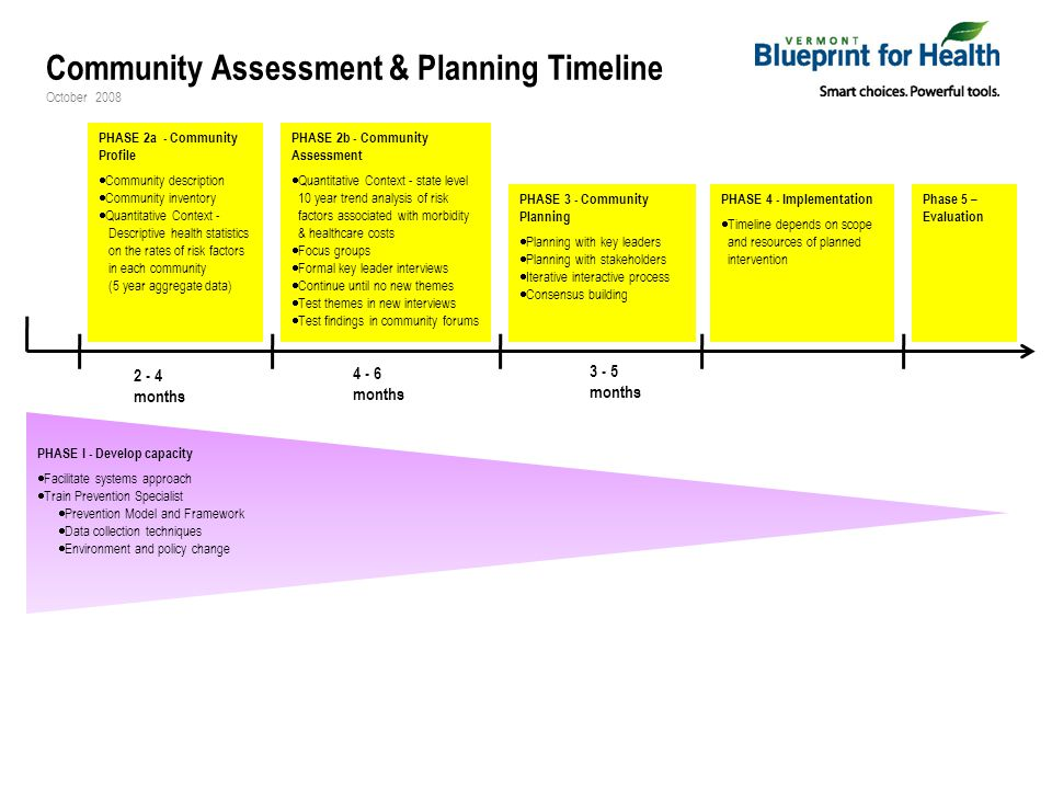 PHASE 4 - Implementation  Timeline depends on scope and resources of planned intervention PHASE 3 - Community Planning  Planning with key leaders  Planning with stakeholders  Iterative interactive process  Consensus building PHASE 2b - Community Assessment  Quantitative Context - state level 10 year trend analysis of risk factors associated with morbidity & healthcare costs  Focus groups  Formal key leader interviews  Continue until no new themes  Test themes in new interviews  Test findings in community forums Phase 5 – Evaluation 2 - 4 months 4 - 6 months 3 - 5 months PHASE 2a - Community Profile  Community description  Community inventory  Quantitative Context - Descriptive health statistics on the rates of risk factors in each community (5 year aggregate data) PHASE I - Develop capacity  Facilitate systems approach  Train Prevention Specialist  Prevention Model and Framework  Data collection techniques  Environment and policy change Community Assessment & Planning Timeline October 2008