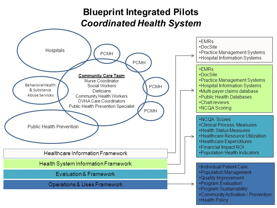 Blueprint Integrated Pilots Coordinated Health System Healthcare Information Framework Health System Information Framework Evaluation & Framework Operations & Uses Framework EMRs DocSite Practice Management Systems Hospital Information Systems EMRs DocSite Practice Management Systems Hospital Information Systems Multi-payer claims database Public Health Databases Chart reviews NCQA Scoring NCQA Scores Clinical Process Measures Health Status Measures Healthcare Resource Utilization Healthcare Expenditures Financial Impact ROI Population Health Indicators Individual Patient Care Population Management Quality Improvement Program Evaluation Program Sustainability Community Activation / Prevention Health Policy PCMH Hospitals Public Health Prevention Community Care Team Nurse Coordinator Social Workers Dieticians Community Health Workers OVHA Care Coordinators Public Health Prevention Specialist Behavioral Health & Substance Abuse Services