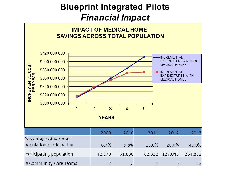 Blueprint Integrated Pilots Financial Impact 20092010201120122013 Percentage of Vermont population participating6.7%9.8%13.0%20.0%40.0% Participating population42,17961,88082,332127,045254,852 # Community Care Teams234613