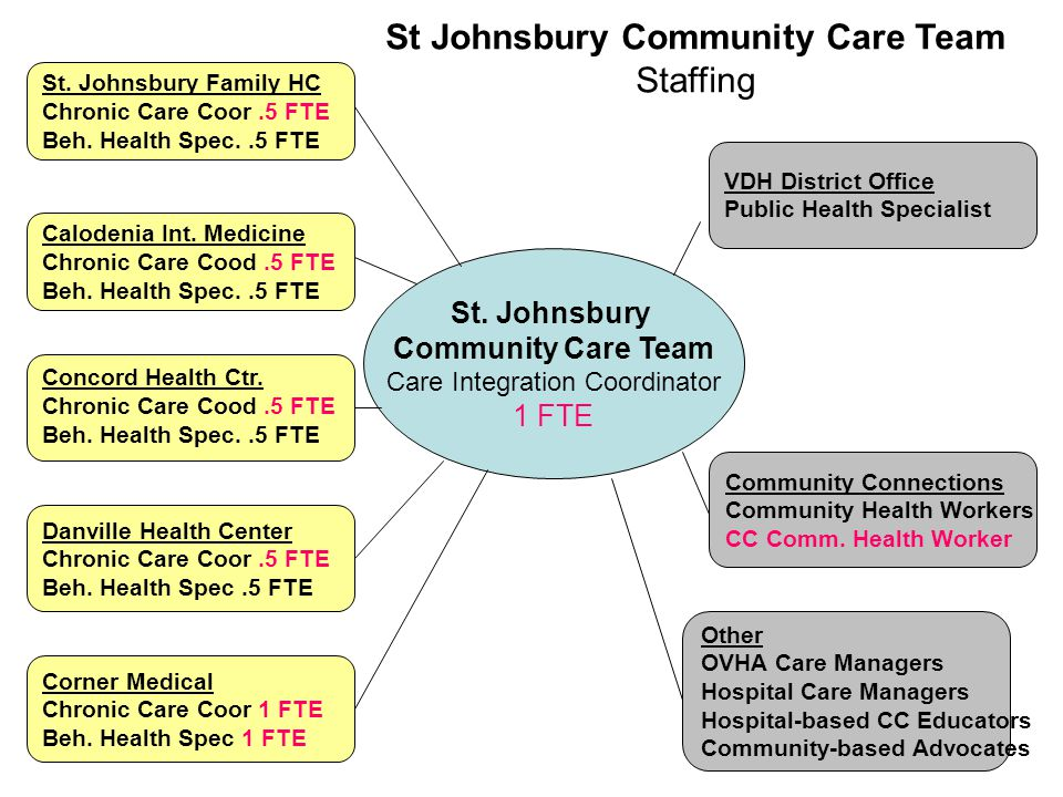 St. Johnsbury Family HC Chronic Care Coor.5 FTE Beh. Health Spec..5 FTE Concord Health Ctr. Chronic Care Cood.5 FTE Beh. Health Spec..5 FTE Danville H