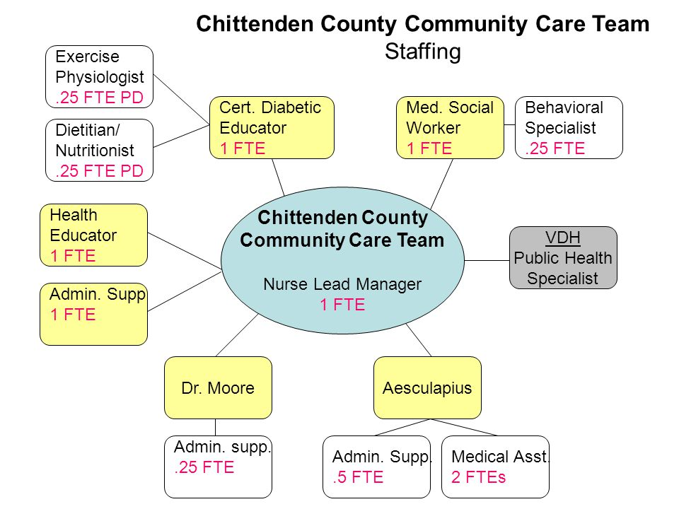 Chittenden County Community Care Team Nurse Lead Manager 1 FTE Medical Asst. 2 FTEs Aesculapius Admin. supp..25 FTE Admin. Supp..5 FTE Dr. Moore Behav