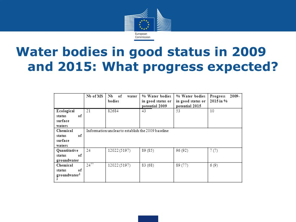 Water bodies in good status in 2009 and 2015: What progress expected? Nb of MSNb of water bodies % Water bodies in good status or potential 2009 % Wat
