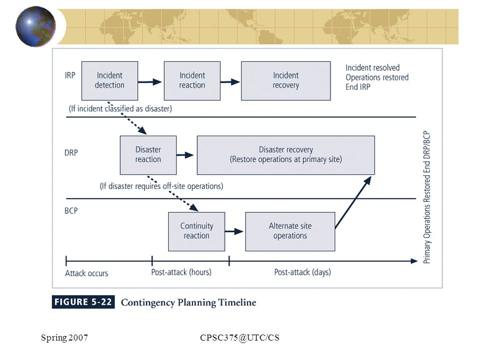 Spring 2007CPSC375@UTC/CS Figure 5-22 – Contingency Planning Timeline