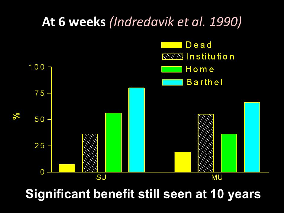 At 6 weeks (Indredavik et al. 1990) Significant benefit still seen at 10 years