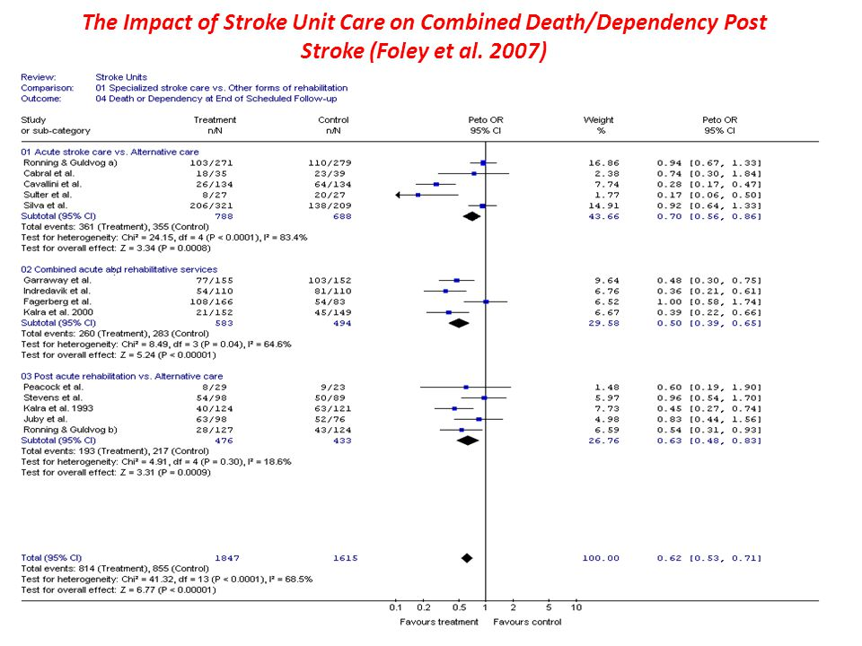 The Impact of Stroke Unit Care on Combined Death/Dependency Post Stroke (Foley et al. 2007)