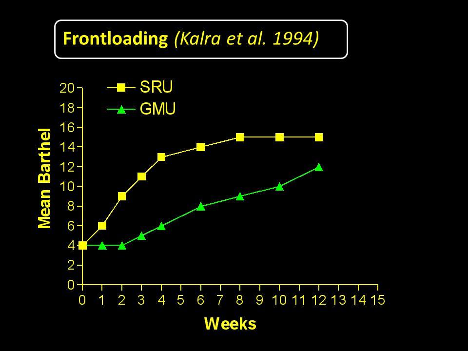 Frontloading (Kalra et al. 1994)