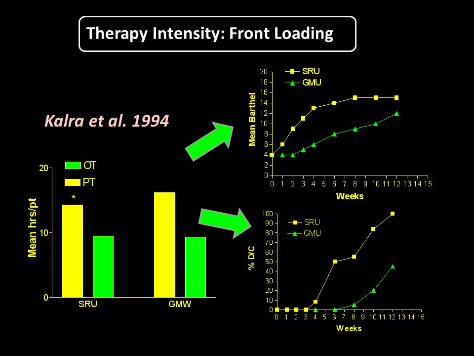 Therapy Intensity: Front Loading Kalra et al. 1994