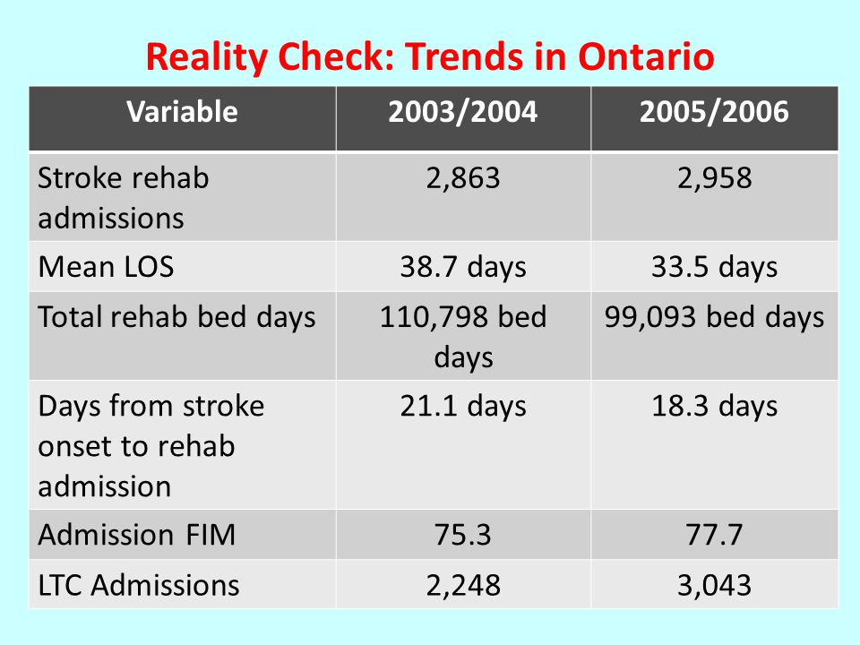 Variable2003/20042005/2006 Stroke rehab admissions 2,8632,958 Mean LOS38.7 days33.5 days Total rehab bed days110,798 bed days 99,093 bed days Days from stroke onset to rehab admission 21.1 days18.3 days Admission FIM75.377.7 LTC Admissions2,2483,043 Reality Check: Trends in Ontario