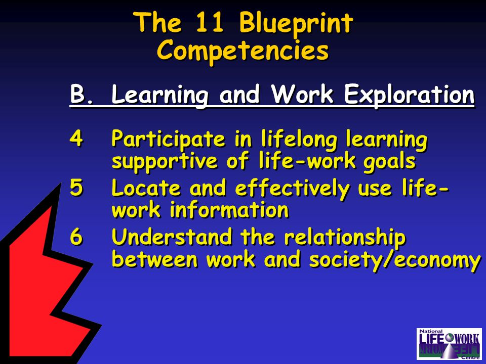 The 11 Blueprint Competencies B.Learning and Work Exploration 4Participate in lifelong learning supportive of life-work goals 5Locate and effectively use life- work information 6Understand the relationship between work and society/economy B.Learning and Work Exploration 4Participate in lifelong learning supportive of life-work goals 5Locate and effectively use life- work information 6Understand the relationship between work and society/economy