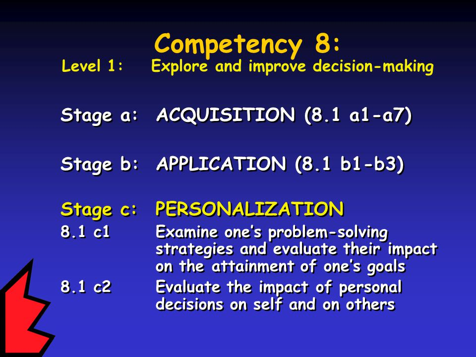 Stage a:ACQUISITION (8.1 a1-a7) Stage b:APPLICATION (8.1 b1-b3) Stage c:PERSONALIZATION 8.1 c1 Examine one's problem-solving strategies and evaluate their impact on the attainment of one's goals 8.1 c2 Evaluate the impact of personal decisions on self and on others Stage a:ACQUISITION (8.1 a1-a7) Stage b:APPLICATION (8.1 b1-b3) Stage c:PERSONALIZATION 8.1 c1 Examine one's problem-solving strategies and evaluate their impact on the attainment of one's goals 8.1 c2 Evaluate the impact of personal decisions on self and on others Competency 8: Level 1: Explore and improve decision-making