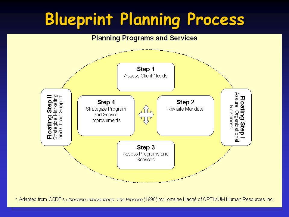 Blueprint Planning Process