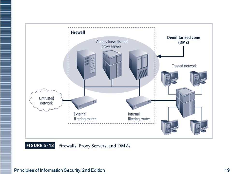 Principles of Information Security, 2nd Edition 19 Figure 5-18 – Key Components