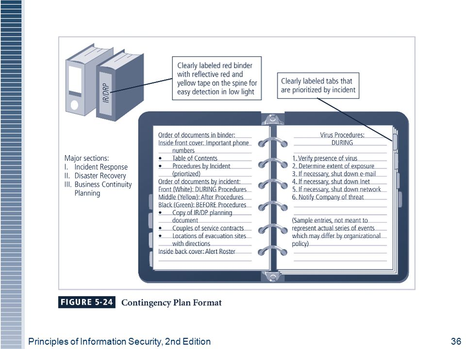 Principles of Information Security, 2nd Edition 36 Figure 5-24 – Contingency Plan Format