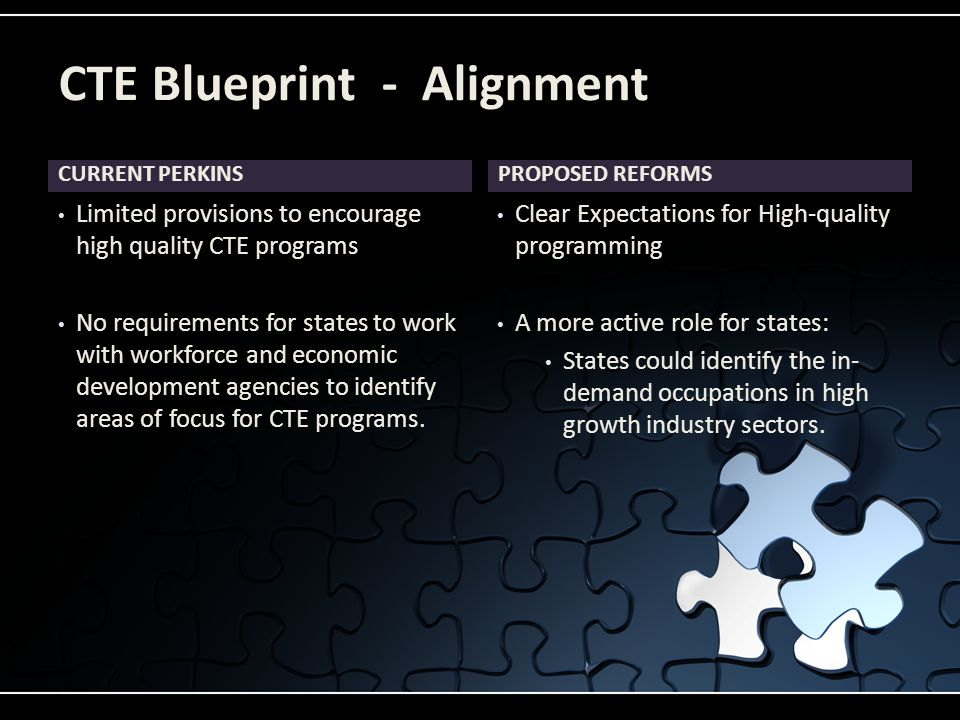 CURRENT PERKINS Limited provisions to encourage high quality CTE programs No requirements for states to work with workforce and economic development agencies to identify areas of focus for CTE programs.