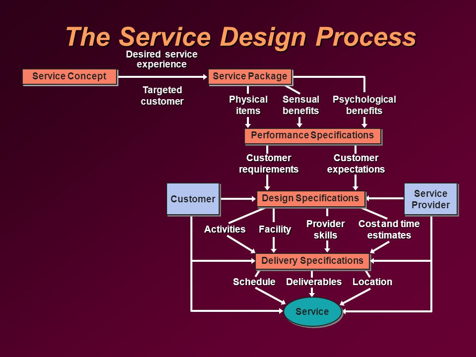 The Service Design Process Performance Specifications Service Delivery Specifications Physical items Sensual benefits Psychological benefits Design Specifications Service Provider Customer Customer requirements Customer expectations ActivitiesFacility Provider skills Cost and time estimates ScheduleDeliverablesLocation Service Concept Service Package Desired service experience Targeted customer