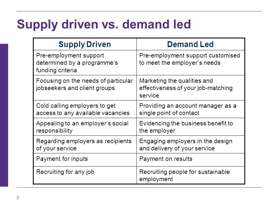 9 Supply driven vs.