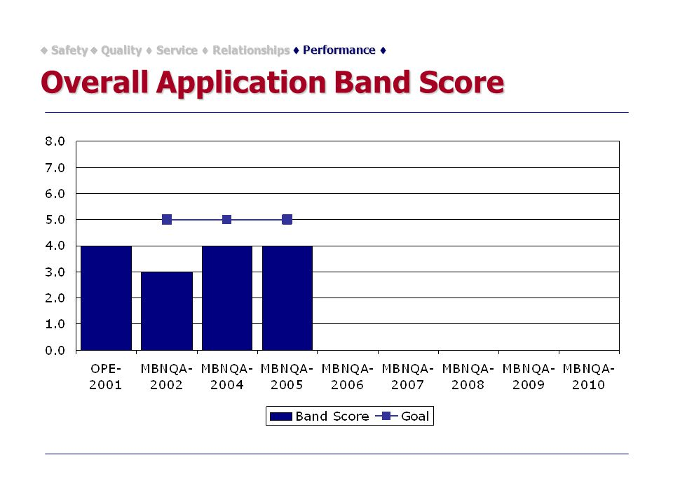 Overall Application Band Score  Safety  Quality  Service  Relationships  Performance 
