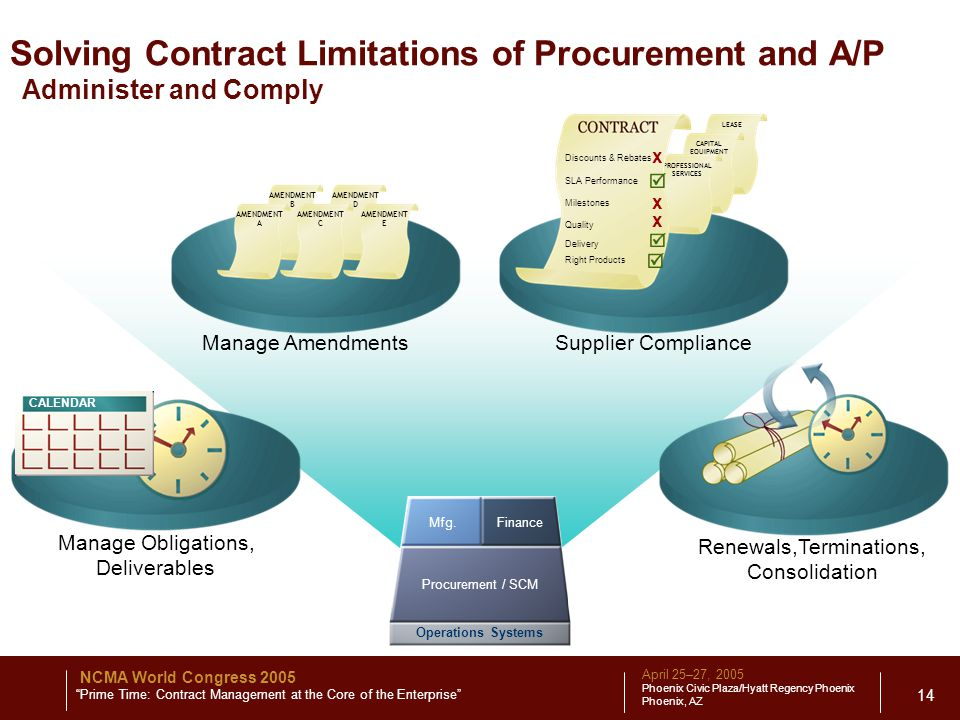 April 25–27, 2005 Phoenix Civic Plaza/Hyatt Regency Phoenix Phoenix, AZ NCMA World Congress 2005 Prime Time: Contract Management at the Core of the Enterprise 14 Solving Contract Limitations of Procurement and A/P Administer and Comply Supplier Compliance Renewals,Terminations, Consolidation Manage Obligations, Deliverables Manage Amendments AMENDMENT B AMENDMENT D AMENDMENT A AMENDMENT C AMENDMENT E LEASE CAPITAL EQUIPMENT PROFESSIONAL SERVICES Discounts & Rebates SLA Performance Milestones Delivery Quality x x x Right Products CALENDAR Operations Systems Mfg.