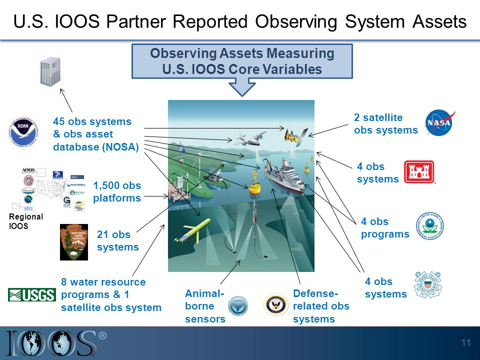 U.S. IOOS Partner Reported Observing System Assets 11 45 obs systems & obs asset database (NOSA) 2 satellite obs systems 4 obs systems 21 obs systems
