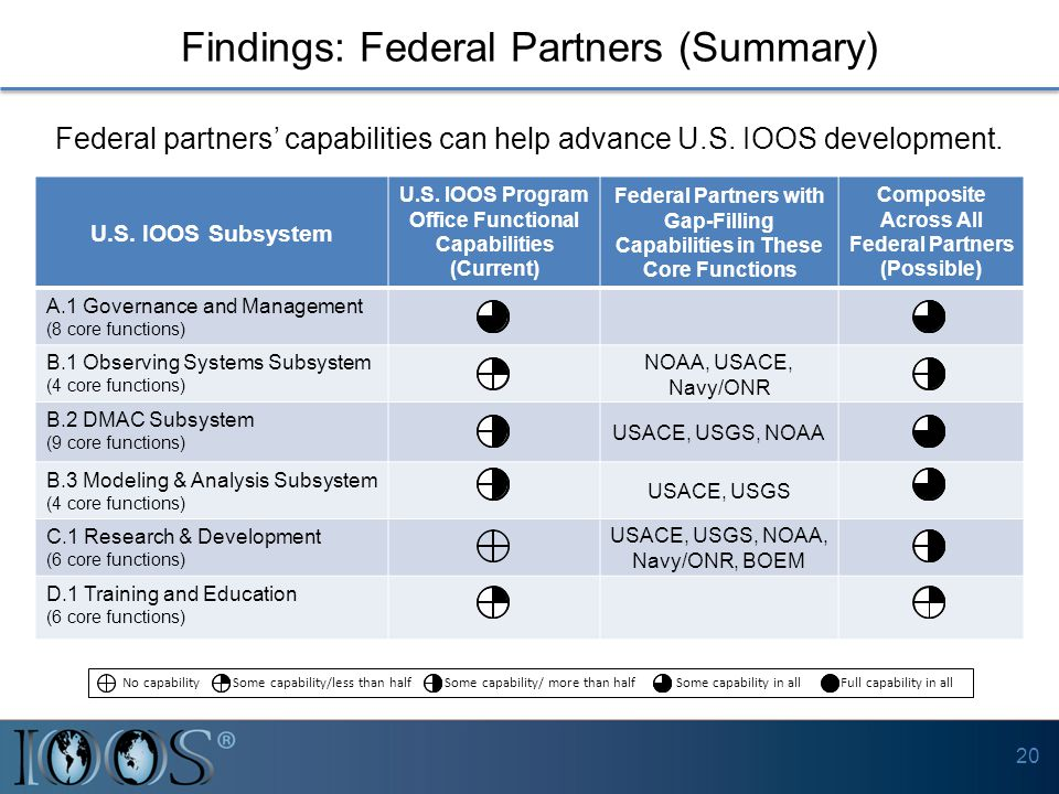 Findings: Federal Partners (Summary) U.S. IOOS Subsystem U.S. IOOS Program Office Functional Capabilities (Current) Federal Partners with Gap-Filling